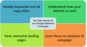 Takeaways from Google Adwords Campaign