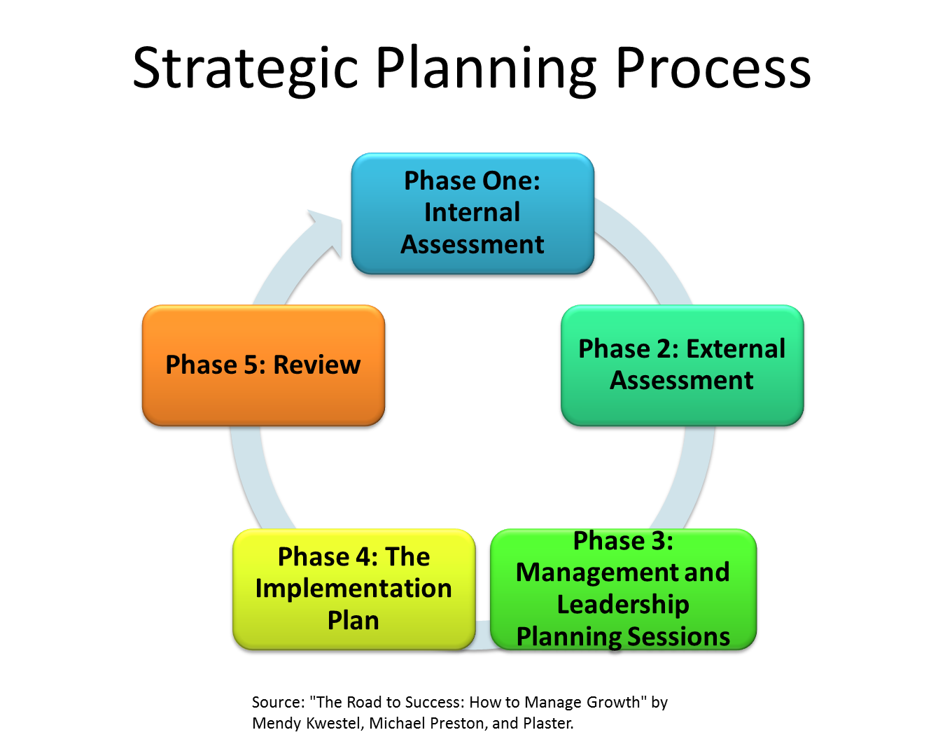 stretegic planning Strategic planning is an organization's process of defining its strategy, or direction, and making decisions on allocating its resources to pursue this strategy.