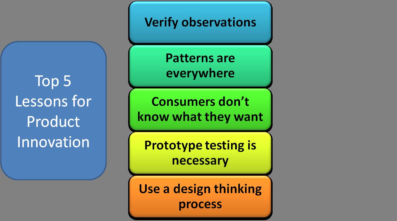 Innovation process sara 39 s marketing blog for Product innovation company